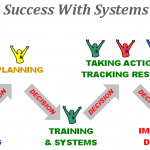 AutomateSuccessWithSystemsAndStyle