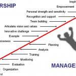 Management-Leadership